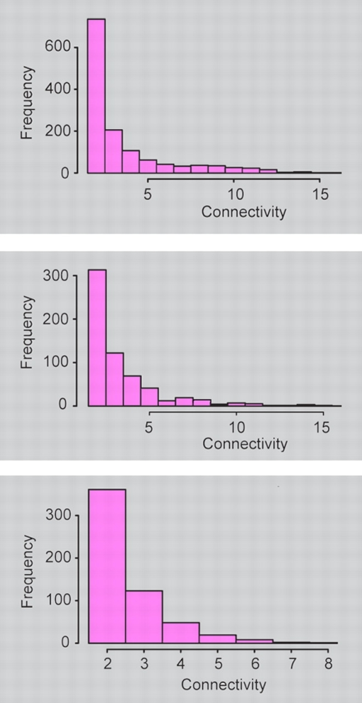 Highly connected hubs are common in a simulated network (top), as in natural networks (middle), but rare if group transfer reactions are excluded (bottom).PFEIFFER