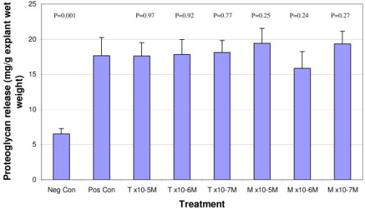 Effect of tepoxalin and its metabolite on proteoglycan degradation expressed as an average value from four dogs after 7 days of culture. Explants were cultured in serum free media containing IL-1β (100 ng/ml) and OSM (50 ng/ml) along with tepoxalin (T) or its metabolite (M) at ×10-5, ×10-6 or ×10-7 M concentrations. Proteoglycan release (GAG in medium) is expressed as milligrams of GAG per gram of wet weight of cartilage. Data represents means + standard error, n = 7. P values correspond to comparisons to the positive control.