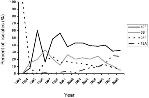 Serotype trends amongst multi-drug resistant (MDR) strains obtained from the Canadian Bacterial Surveillance Network between 1993 and 2008 (n = 11,083). MDR 19F (n = 477), 23F (n = 150), and 6B (n = 221) emerged in the pre- PCV 7 introduction era (before 2001) and continued to rise during vaccine introduction (2002-2005), then declined in post-PCV7 introduction era (2006 onwards). MDR 19A (n = 97) was present in the pre-PCV7 at very low levels and began to rise soon after PCV7 was introduced country-wide. Data for 1999 and 2000 were not collected. Data are presented as the percent of all MDR isolates collected for the given year.