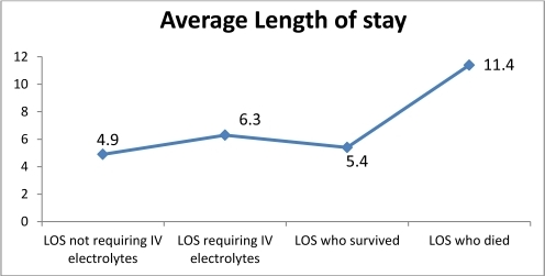 Average Length of stay per Iv replacement and outcome.