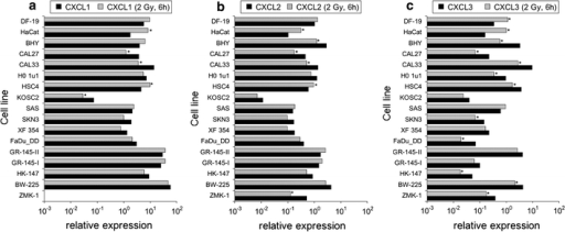 CXC-chemokine transcript expression relative to housekeeping genes in tumor and normal cell lines; a CXCL1, b CXCL2, c CXCL3. Greater than twofold expression changes were regarded as significant and are marked by asterisks