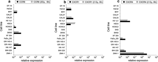 Chemokine receptor transcript expression relative to housekeeping genes in tumor and normal cell lines; a CCR6, b CXCR1, c CXCR4. Greater than twofold expression changes were regarded as significant and are marked by asterisks