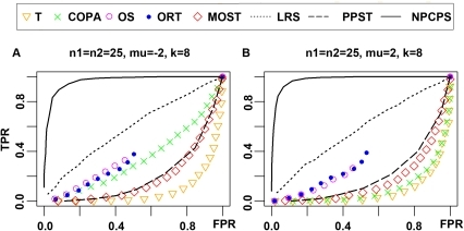 ROC curves of NPCPS and other methods when inappropriate formula                                applied.(A) Over expression formula applied to simulated under expressed                                gene,                                    n1 = n2 = 25,                                μ = −2,                                k = 8. (B) Under expression                                formula applied to simulated over expressed gene,                                    n1 = n2 = 25,                                μ = 2,                                k = 8. The x-axis is FPR, and                                the y-axis is TPR. ▽ is T, × is COPA, ○ is OS,                                • is ORT, ◊ is MOST, dotted line is LRS, dashed line is                                PPST, and solid line is NPCPS. The significance level                                α = 0.01 for NPCPS. NPCPS maintained the                                same level of sensitivity when applied to both types of simulated                                over-expressions. The other methods were not able to give results as                                good as when appropriate functions were applied as in Fig. 2 and Fig. 3.