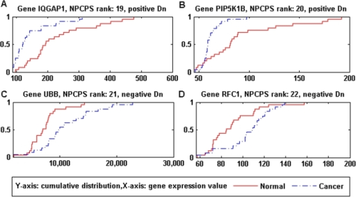 Data distributions of genes top-ranked by NPCPS.(A) I1GAP1: rank 19, positive Dn. (B)                            PIP5K1B: rank 20, positive Dn. (C) UBB: rank                            21, negative Dn. (D) RFC1: rank 22, negative                                    Dn. Top-ranked genes by NPCPS had                            significant difference between the data distributions of cancer and                            normal groups. By comparing the empirical distribution of cancer and                            normal samples, (A) and (B) had distributions of cancer group that were                            significantly left to the distribution of normal group, which                            demonstrated under-expression; (C) and (D) had distributions of cancer                            group that were significantly right to the distribution of normal group,                            which demonstrated over expression. The distribution curves were                            consistent with the biological significance of                                Dn value.
