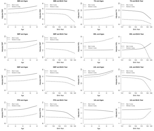 Associations between adjusted values of components of metabolic syndrome and age at examinations/birth year. Confounders adjusted for were years in formal education, history and frequency of cigarettes smoking, alcohol intake and betel-quid chewing. Results are from partial least squares regression models with 2 components.