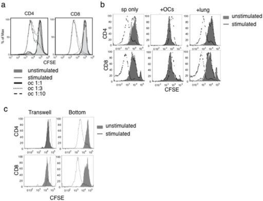 Dose- and cell-cell contact-dependent suppression of T cell proliferation by omentum cells.(a) CFSE labeled splenocytes were cultured with omentum cells at different ratios of omentum cells with or without 1 µg/ml anti-CD3. Cells were labeled with anti-CD4 or anti-CD8 and analyzed by flow cytometry. Omentum cells were added at different ratios to splenocytes (1∶1, 1∶3, or 1∶10) as indicated in the figure. (b) CFSE labeled splenocytes were cultured with omentum cells or lung cells in a 1∶1 ratio and surface labeled as in (a). (c) CFSE labeled splenocytes were cultured in the transwell with or without anti-CD3 across a semi-permeable membrane containing omentum cells and CFSE labeled splenocytes.