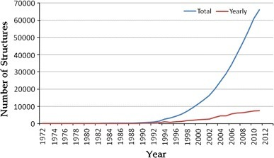 Exponential growth in the number of X-ray protein structures deposited in the Protein Data Bank