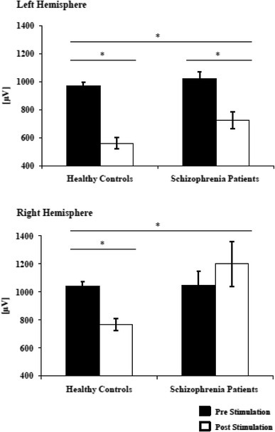 "Absolute change of MEP size pre- and post-tDCS stimulation in healthy controls and schizophrenia patients. Baselines did not differ between groups on the left hemisphere (p > 0.05) and on the right hemisphere (p > 0.05). Cathodal tDCS reduced the MEP sizes on the stimulated left hemisphere in healthy controls (p < 0.001) and in the schizophrenia group (p = 0.001), whereas the decrease in MEP size was greater in the control group (p = 0.049). On the non-stimulated hemisphere, cathodal tDCS reduced MEP size in the control group (p = 0.026), but not in the schizophrenia group (p = 0.376). Therefore, MEP sizes were smaller in the control group (p = 0.031). Short horizontal line: significant differences before and after stimulation (paired-sample t test). Long horizontal line: significant ""time × group"" interaction (ANOVA)"