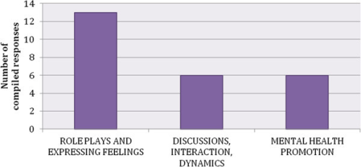 Reasons for appreciation of the awareness program. Due to the fact that the Awareness coordinators responses were compiled into theme clusters the charts show the number of compiled responses and not the percentage of responses.