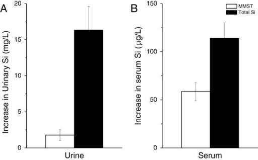 Increase in fasting serum and urinary silicon levels detected as MMST. Increase of total-Si concentration (black bars) and MMST concentration (white bars) in fasting urine (A, n=10) and fasting serum (B, n=6) following 4-week supplementation with MMST. MMST was not detected in the baseline serum samples (detection limit ca. 10 μg/L), but was detected in three of the baseline urine samples (21 ± 7 μg/L; detection limit 3 μg/L).