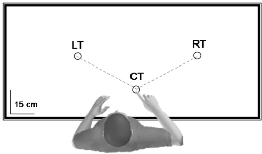 Experimental device (top view).Children, adolescent and young adults performed horizontal arm pointing movements toward two targets placed on the right (60°, RT) and on the left (60°, LT) of the central target (CT). The target CT indicated the starting position. Inertial resistance was low in the direction CT-RT and high in the direction CT-LT.