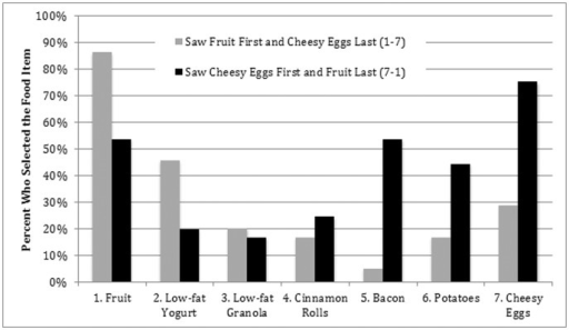 food presentation order influences the percentage of di open i