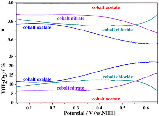 Calculated values of n and Y(H2O2) during ORR catalyzed by Co-PPy-TsOH/C catalysts prepared from various cobalt precursors.