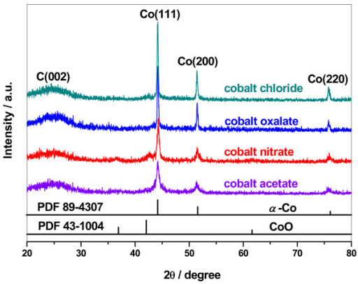 XRD patterns of Co-PPy-TsOH/C catalysts prepared from various cobalt precursors.