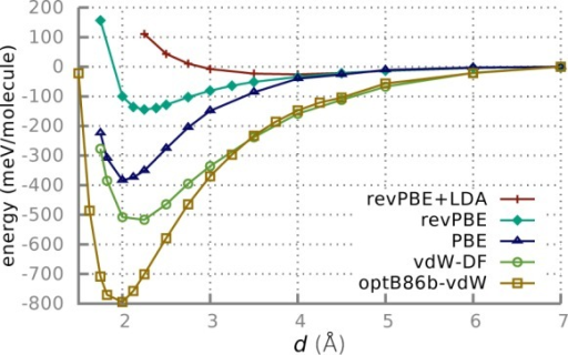 Calculated adsorptionenergy of an ethanol molecule on the bccFe(100) surface as a function of the vertical distance for the PBE,revPBE, revPBE+LDA, vdW-DF, and optB86b-vdW exchange–correlationpotentials.