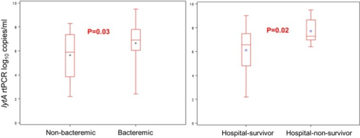 Association of nasopharyngeal colonisation density with bacteraemia and death. Nasopharyngeal colonisation density according to bacteraemia (either positive blood cultures or positive lytA real-time (rt) PCR from whole blood) and survival in HIV-infected patients with pneumococcal pneumonia. +/° represent the mean; length of the box represents the IQR between the 25th and 75th centiles; horizontal line in the box represents median; whiskers represent minimum and maximum values.