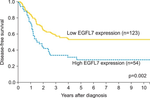 Survival analysis according to the epidermal growth factor-like domain 7 (EGFL7) expression (low EGFL7 expression [grade 0 or 1] vs. high EGFL7 expression [grade 2 or 3]). Kaplan-Meier analysis showed that the patients with high EGFL7 expression had a poorer disease-free survival than those with low EGFL7 expression.