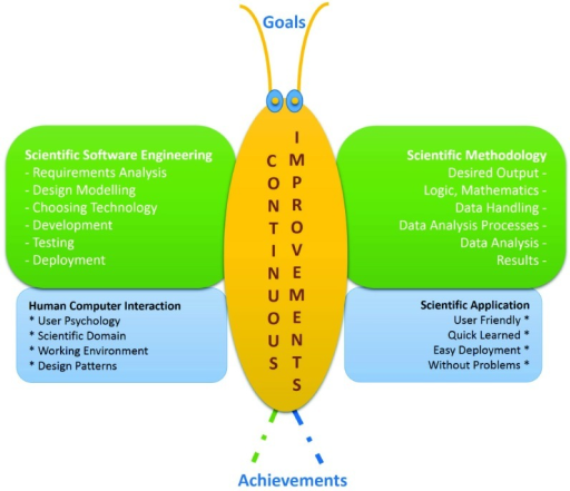 Butterfly model.It consists of four wings: Scientific Software Engineering (upper left), Human Computer Interaction (lower left), Scientific Methodology (upper right) and Scientific Application (lower right). Moreover it leads to continuous improvement (in yellow). The achievements translate the goals into software.