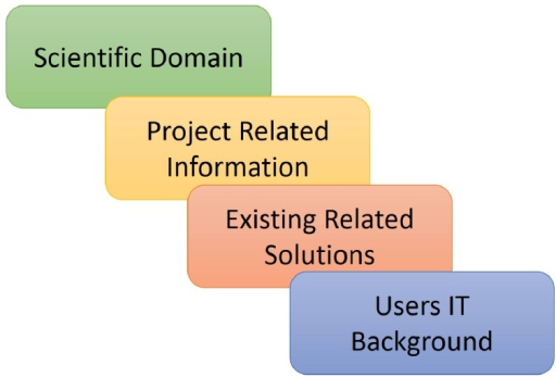 Scientific software solution planning.Abstract planning is the first step of the top, abstract layer (gray,Figure 4) of the Butterfly design, key steps are indicated.