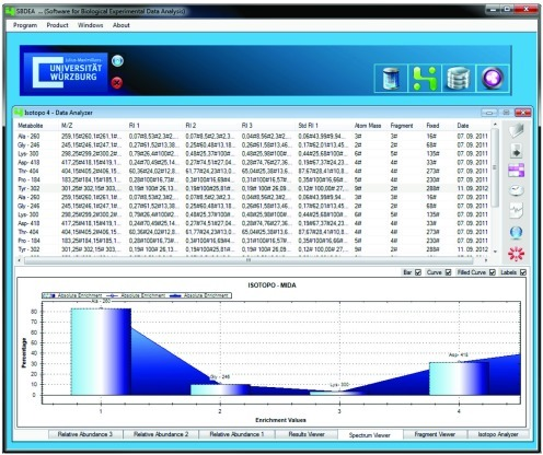 Isotopo Data Analyzer's main graphical user interface.Scientific software solution towards bioinformatics and biochemistry, with the ability of performing quantitative mass spectrometry to mixtures of materials labeled with stable isotopes. It provides internal database management system, third party independent file based experimental data management system and intelligent data format parser for data extraction and conversion of different data formats. (http://spp1316.uni-wuerzburg.de/bioinformatics/isotopo/).