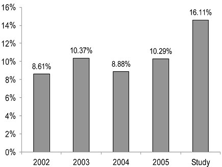 Comparison of TB detection rate according to the National TB Program drom 2002 to 2005 and the study in Orodara Health District, Burkina Faso
