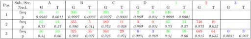 Examples of the calculation of the emission probabilities. Simplified example of position- and subtype-wise nucleotide frequencies of HIV and the emission probabilities derived from them using the presented information sharing protocol. For three sites the subtype-wise nucleotide frequencies for the four subtypes A-D are given on the left side of the table. Below them, the emission probabilities estimated based only on the frequencies of the respective subtype are shown, using pseudocounts . The colors indicate which subtypes should be jointly modeled in order to get the most likely source combination. The nucleotide frequencies of the sources (i.e. the aggregated frequencies of the subtypes belonging to it) as well as the emission probabilities estimated based on these frequencies are given on the right side of the table (using the same ). For the sake of simplicity, we assume only the nucleotides G and T occur. Apart from this simplification and the restriction to four subtypes, this example is taken from actual HIV-1 sequences.