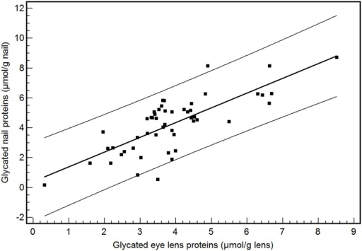 Correlation between glycated nail proteins and glycated eye lens proteins in the combined group of diabetes patients and nondiabetics (n = 51).The equation of linear regression is y (glycated nail proteins) = 0.39 + 0.99 x (glycated eye lens proteins) (r2 = 0.58; P<0.001).
