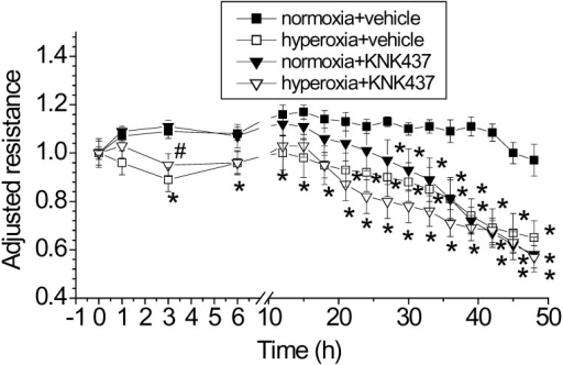 Hsp70 inhibitor KNK437exaggerates hyperoxia-induced lung endothelial barrier disruption.PAECs were treated with and without KNK437 (50 μM) and exposed to normoxia and hyperoxia for 48 h. TEER was continuously monitored as described in Materials and Methods. Results are expressed as mean ± SE; n = 4. * P<0.05 vs normoxia+vehicle.