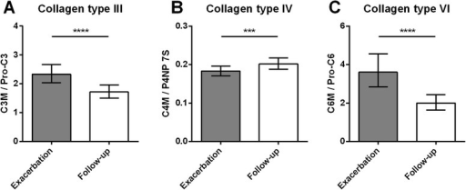 Ratios between collagen degradation and formation at time of exacerbation and at 4 weeks follow-up. Degradation/formation ratio of a collagen type III calculated by serum C3M/Pro-C3, b collagen type IV calculated by serum C4M/P4NP 7S, and c collagen type VI calculated by plasma C6M/Pro-C6. Results are shown as geometric mean with 95 % confidence intervals. Ratios at exacerbation and follow-up were compared using paired t-test. Significance levels: ***P <0.001, ****P <0.0001
