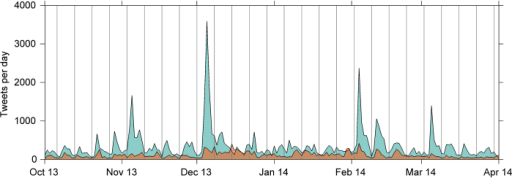 The number of tweets posted each day during the data collection period, including tweets rejecting the safety or value of HPV vaccines (orange) and all other HPV vaccine tweets (cyan). Gray vertical lines indicate Sundays. No corrections for time zone differences were applied.