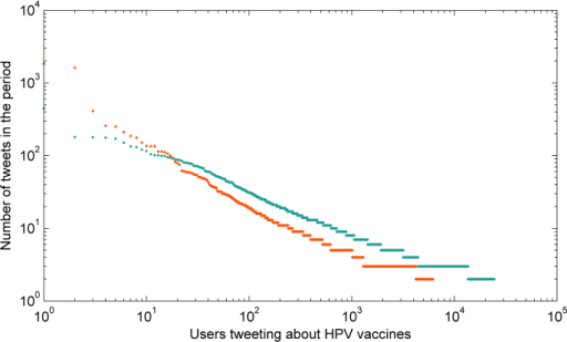The ordered distribution of tweets per user related to HPV vaccines posted to Twitter between October 1, 2013 and March 31, 2014. Each user's number of tweets is represented by a dot and illustrated separately for users that posted a majority of negative tweets (orange) and all other users (cyan).