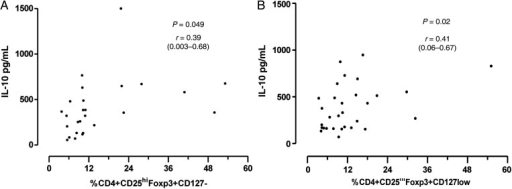 Correlation of regulatory T cells and interleukin (IL)-10 in samples collected from Blantyre (A) and Chikwawa (B). r is the Spearman's correlation, and the 95% coefficient interval is provided in the brackets.