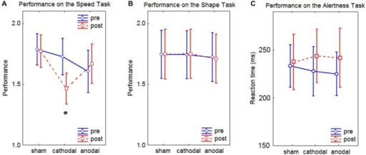 Line charts of the results of the Speed Task, the Shape Task, and the Alertness Task. In the graphs, the performance represents the ratio between the two compared images. Values close to 1 depict high performance. Error bars represent the standard error of the mean. (A) results of the Speed Task, the asterisks depicts a significant difference at p < 0.05 as assessed by Tukey's HSD post hoc tests. (B) results of the Shape Task. (C) results of the Alertness Task.