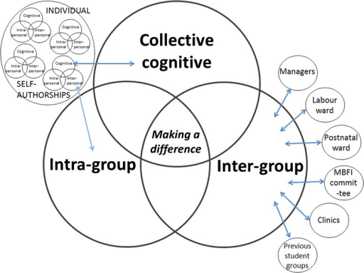 'Collective' self-authorship in context