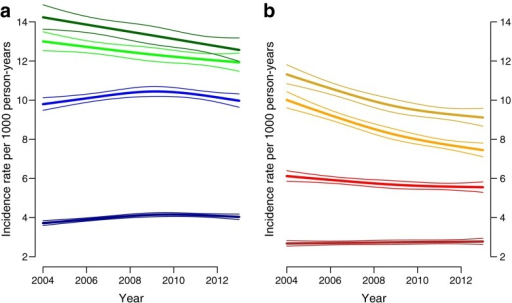 Age-specific trends in incidence rates of type 2 diabetes among people in deprivation decile 5 in Scotland between 2004 and 2013 for (a) men (ages: dark green, 75 years; light green, 65 years; light blue, 55 years; dark blue, 45 years) and (b) women (ages: dark yellow, 75 years; light yellow, 65 years; light red, 55 years; dark red, 45 years)