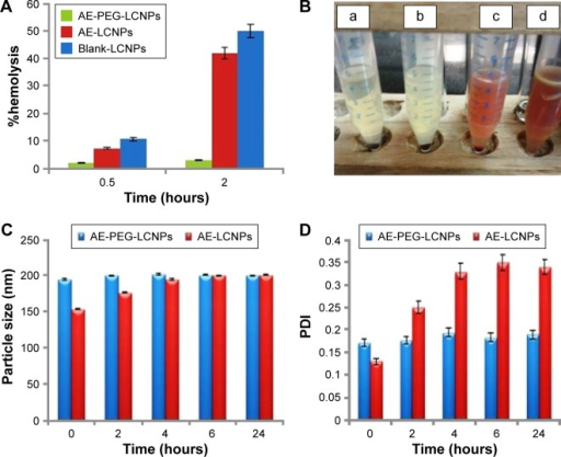 (A) %Hemolysis of blank LCNPs, AE-LCNPs (F6), and AE-PEGylated LCNPs with 1% w/v mPEG2KDSPE (F13) after 0.5-hour and 2-hour incubation period at 37°C. (B) Hemocompatibility profile of AE-PEGylated LCNPs with 2% w/v mPEG2KDSPE (a), AE-PEGylated LCNPs with 1% w/v mPEG2KDSPE (b), AE-PEGylated LCNPs with 0.5% w/v mPEG2KDSPE (c), AE-LCNPs (d) after 2-hour incubation period at 37°C. Changes in both PS (C) and PDI (D) of LCNP formulations after incubation in 10% FBS solution at 37°C.Abbreviations: AE, aloe-emodin; FBS, fetal bovine serum; LCNPs, liquid crystalline nanoparticles; PDI, polydispersity index; PEG, polyethylene glycol; PS, particle size.
