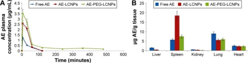 (A) Plasma concentration of free AE, AE-LCNPs (F6), and AE-PEG-LCNPs (F13) following IP administration of a single dose of 7.5 mg/kg in healthy rats (mean ± SD, n=6), P<0.05. (B) Mean organ levels of free AE, AE-LCNPs, and AE-PEG LCNPs at 1 hour after IP administration of a single dose of 7.5 mg/kg in healthy rats. Each point represents mean ± SD, n=6, P<0.05.Abbreviations: AE, aloe-emodin; IP, intraperitoneal; LCNPs, liquid crystalline nanoparticles; PEG, polyethylene glycol; SD, standard deviation.