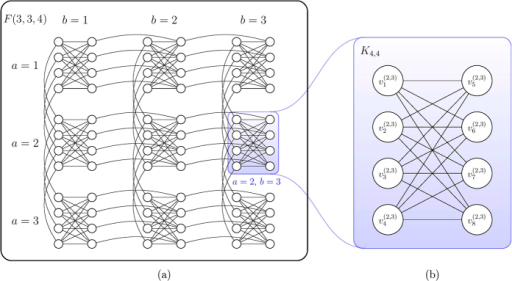 The Chimera graph that represents the qubit connectivity of D-Wave hardware.(a) Example of a 3 × 3 grid of K4,4 cells, denoted as F(3, 3, 4). (b) Labelling of nodes within a particular cell on the a-th row and b-th column. Here we use the cell on the 2nd row and 3rd column as an example.