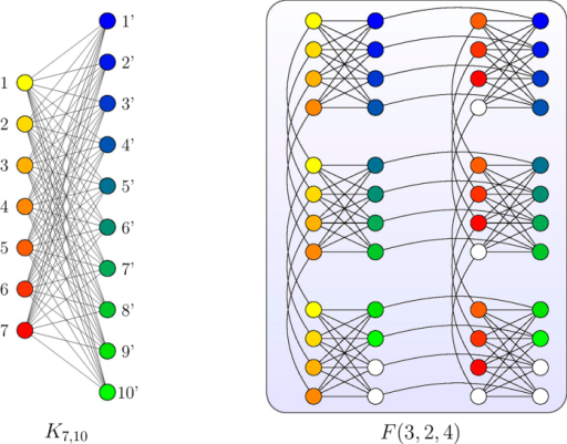 An example showing the embedding scheme outlined in Lemma 1.The nodes and the trees mapped from the nodes are marked with the same colors.