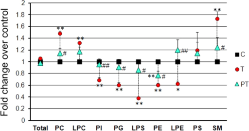 The levels of phospholipids in different classes in the three groups.Adult hens were orally administrated with vehicle (control, C), TOCP (T), or TOCP 24 h after PMSF pretreatment (PT). The spinal cord samples were collected on day 2 after TOCP administration. Phospholipids profile was detected by HPLC-ESI-MS/MS method. Data are normalized to those of control group and are expressed as fold change compared to control group. Data were expressed as mean ± SEM (n = 5). *P < 0.05, and **P < 0.01, compared to the control group; #P < 0.05 and ##P < 0.01, compared to TOCP group.