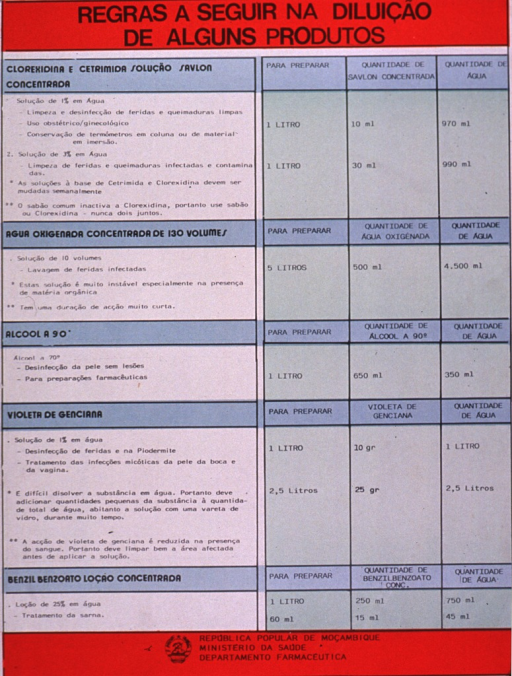 <p>Multicolor poster with black lettering.  Title at top of poster.  Poster is all text.  It lists five substances, their uses, and then quantities (total desired amount, amount of the substance, amount of water).  Substances appear to be anti-infectants and disinfectants such as alcohol, chlorhexidine, and gentian violet, etc.  Publisher information at bottom of poster.</p>