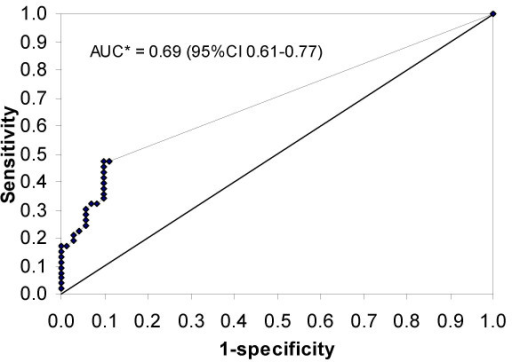 CMV quantitative PCR results expressed as ROC curve. Receiver operating characteristic (ROC) curve based on quantitative CMV PCR results in the last available plasma sample prior to the first diagnosis of CMV disease (alive or at autopsy) or death without CMV disease. *AUC = area under the curve.