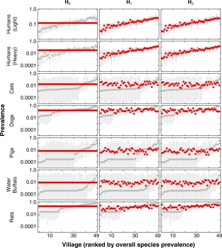 Comparison of Model (Red) and Observed (Grey) Prevalence Under Different Hypotheses for Two Classes of Human Infection and Five Potential Animal Reservoir SpeciesHypotheses were as follows. H0 (no site-specific variability, left column), H1 (site specific variability in process of infection from mammals to snails, centre column), and H2 (site specific variability in process of infection from snails to mammals, right column). Each of the 49 villages is indexed (x-axis) according to the prevalence of infection for each particular species, i.e., the ordering of villages is different for charts in different rows in this graph (other than top two rows). For humans (top two rows), the villages are indexed according to estimated overall prevalence. Grey points show the observed prevalence, adjusted jointly for the sensitivity and specificity of parasitological tests and the number of stool samples provided per participant. Binomial confidence intervals are presented for these adjusted data. The red points show the maximum likelihood steady-state values for the transmission model.