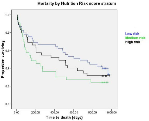 Survival curves stratified by risk category of BNR score. Log rank: Chi-square 0.86, df = 1, p = 0.35.