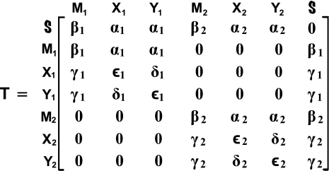 Conceptual two-region transition matrix T of HMM–PHMM topology constructed from two 3 × 3 transition matrices of the two PHMMs. Silent state  acts as begin state of source PHMM through first row and as end state of sink PHMM through last column, simultaneously