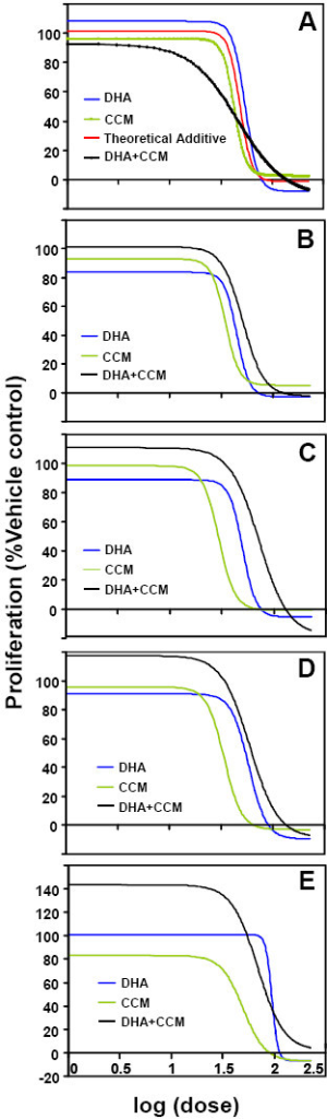 The effects of DHA and CCM on breast cancer cell line proliferation. SK-BR-3 (A), MDA-MB-231 (B), MDA-MB-361 (C), MCF7 (D), and MCF10AT (E) cell lines were treated for 24 hours with escalating doses of DHA (blue line), CCM (green line), or a 2:3 ratio of CCM+DHA (black line). A theoretical additive curve (red line (A)) was generated based on the curves for the individual compounds. Proliferation was measured with the WST-1 assay according to manufacturer protocol. Nonlinear regression of sigmoid dose-response model was performed with GraphPad Prism software. Results represent combinations of at least three triplicate experiments.