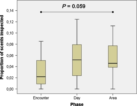 Proportion of a group's own scents inspected during intergroup encounters, 24 h later (Day), and when the group uses the same area of the encounter (Area), but no other group is present.