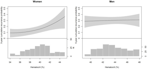 Five-year cumulative recurrence risk as estimated from the Cox regression model in women (left) and men (right) at various hematocrits, adjusted for location of first venous thromboembolism, body mass index, age, factor V Leiden, and smoking status.The gray-shaded area corresponds to the 95% confidence intervals. The histograms at the bottom show the frequency distribution (n = number of patients) of hematocrit in women and men.