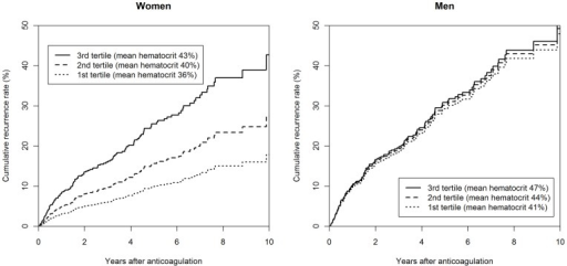 Cumulative recurrence rates (as estimated from the Cox regression model) in women and men according to tertile mean values of hematocrit, adjusted for location of first venous thromboembolism, body mass index, age, factor V Leiden, and smoking status.