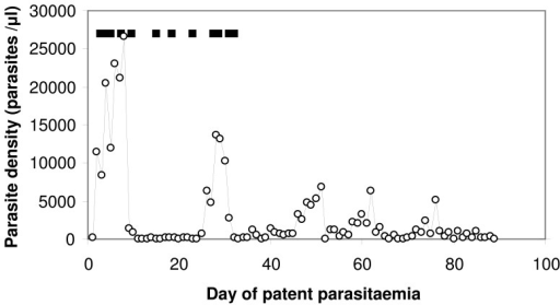 Pattern of parasitaemia and febrile illness in a malaria therapy patient (Patient S-519).○: Parasite density; ▪ day with fever (core temperature > = 103°F).
